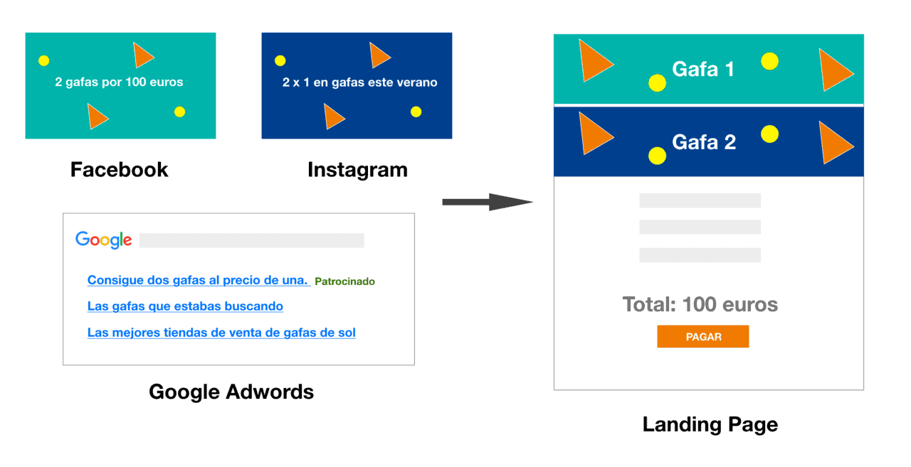 Optimizar landing pages de eCommerce: buena estrategia publicitaria