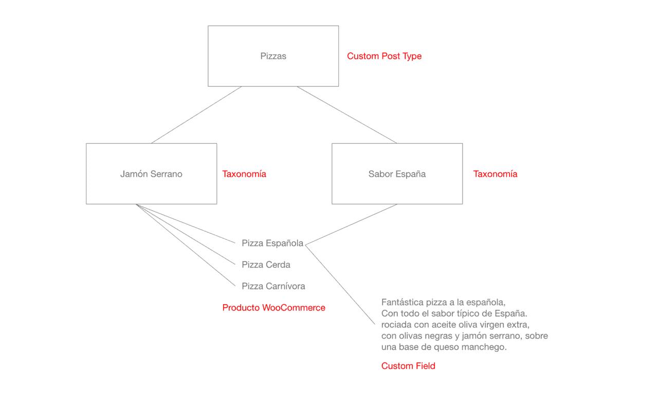 Gráfico: campos personalizados vs taxonomías vs post types