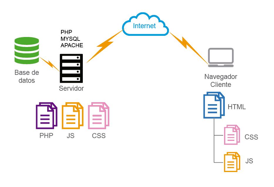 Estructura base datos servidor y conexión cliente