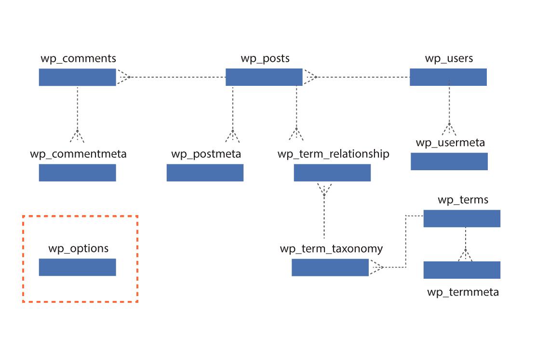Estructura tabla opciones generales