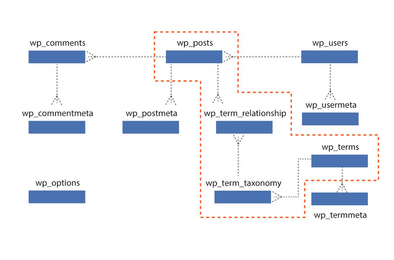 Estructura tablas contenido y taxonomías