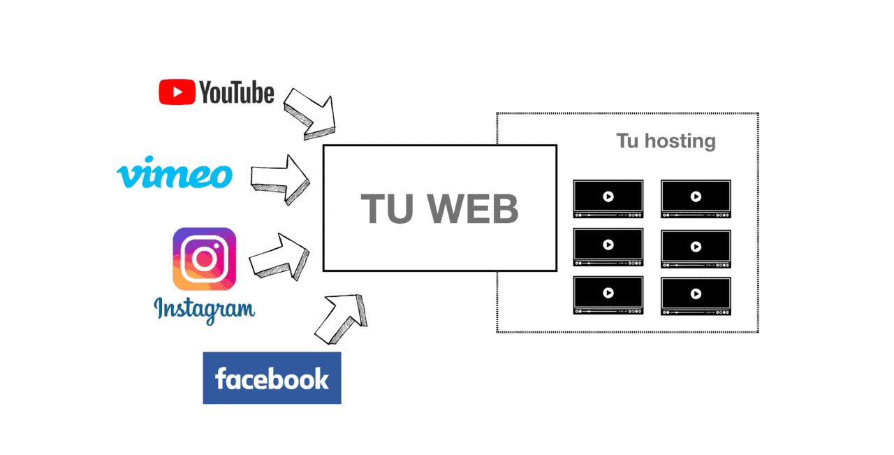 Plataformas online vs Vídeos Autohospedados
