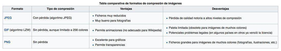 tabla comparativa formatos compresion imagenes