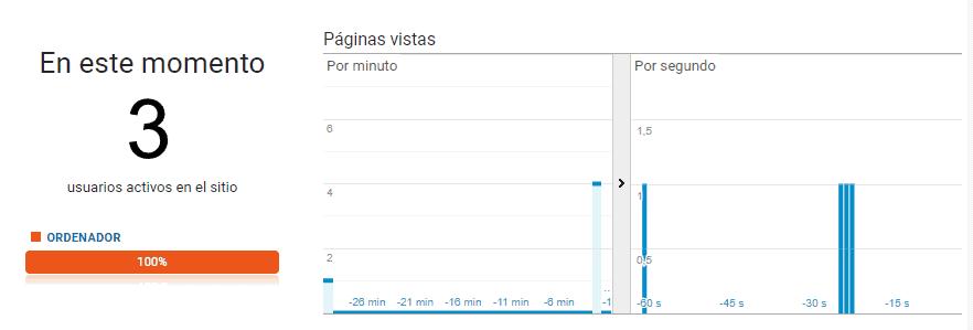 Visión tiempo real Google Analytics