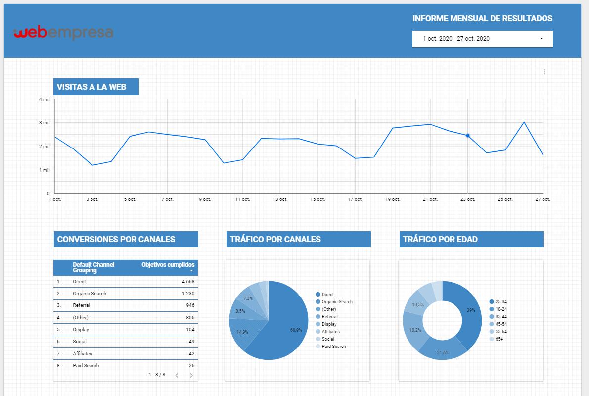 GráficosInforme Google Data Estudio