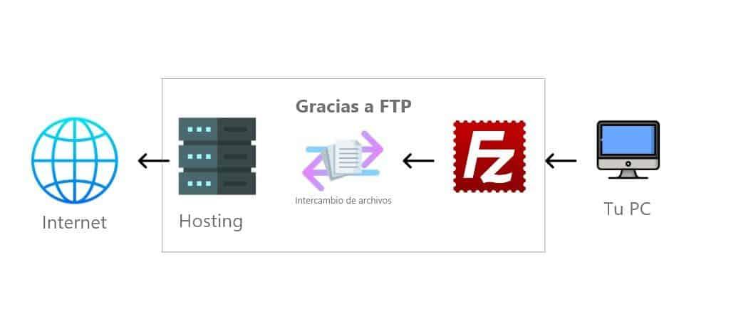 Explicación FTP