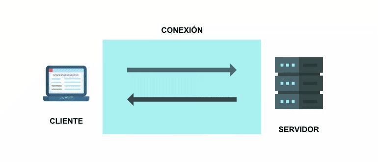 HTTP2 conexión única