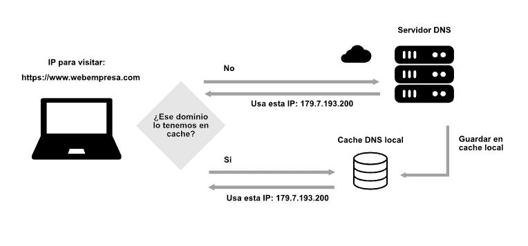 como funciona la caché local DNS