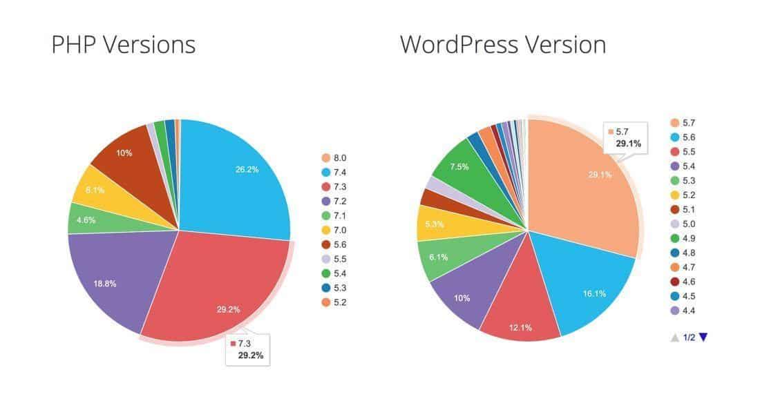 Versiones WordPress Lenguajes