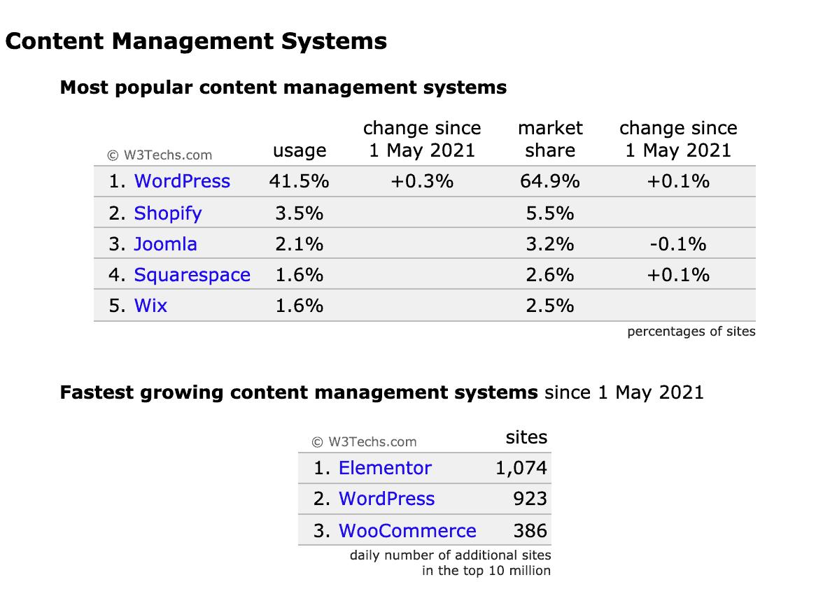 Crecimiento más rápido del mes