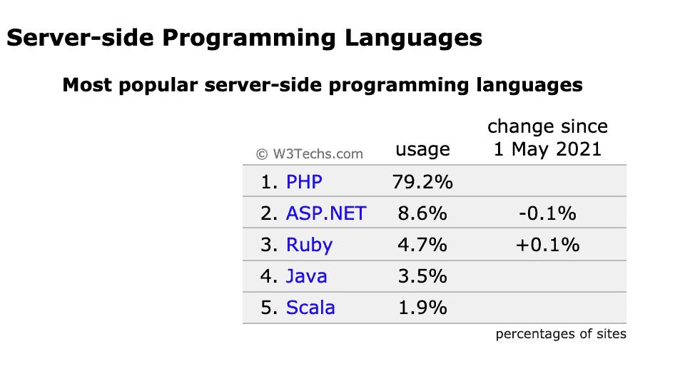 Lenguajes de servidor más populares
