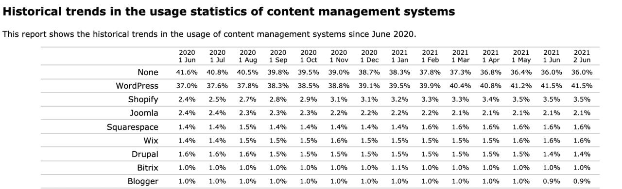 Porcentajes sistemas web más usados