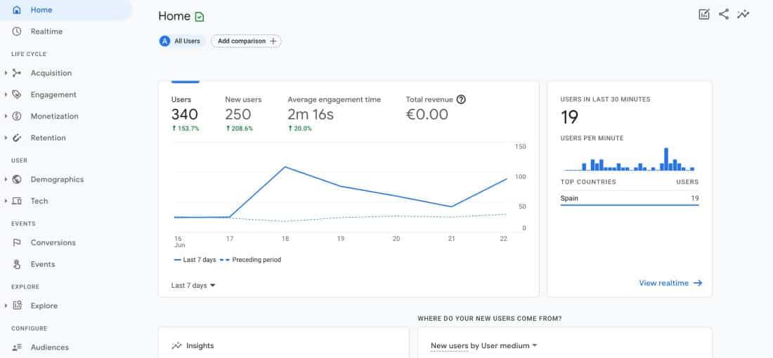 Ciclo de vida de Google Analytics